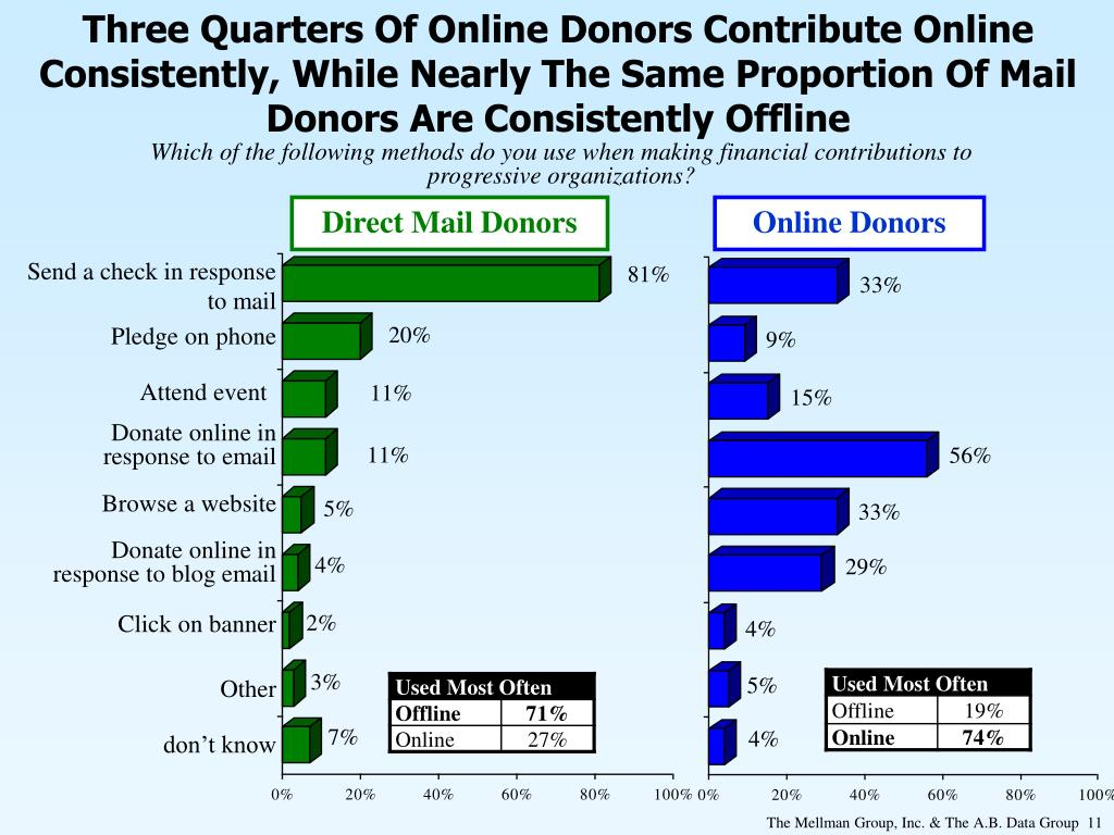 Three Quarters Of Online Donors Contribute Online Consistently, While Nearly The Same Proportion Of Mail Donors Are Consistently Offline