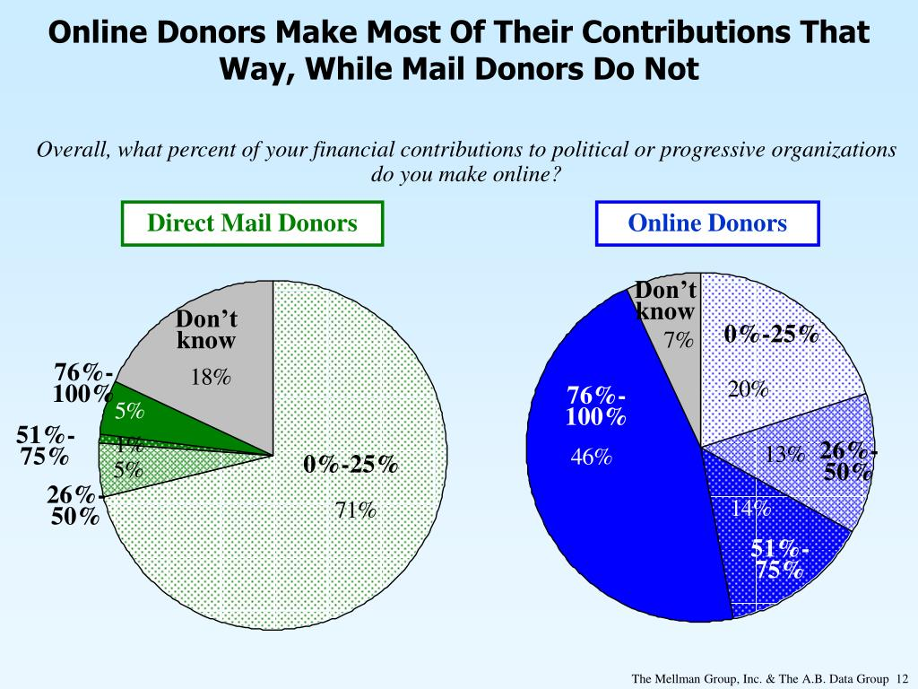 Online Donors Make Most Of Their Contributions That Way, While Mail Donors Do Not