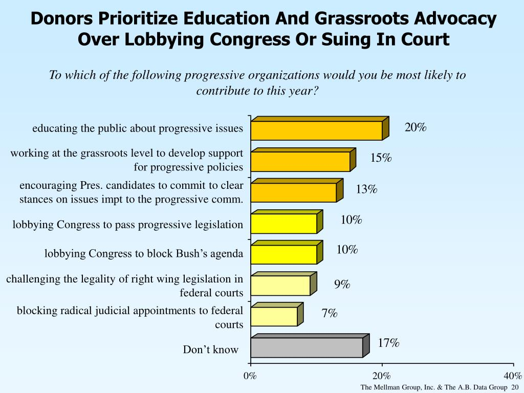 Donors Prioritize Education And Grassroots Advocacy Over Lobbying Congress Or Suing In Court