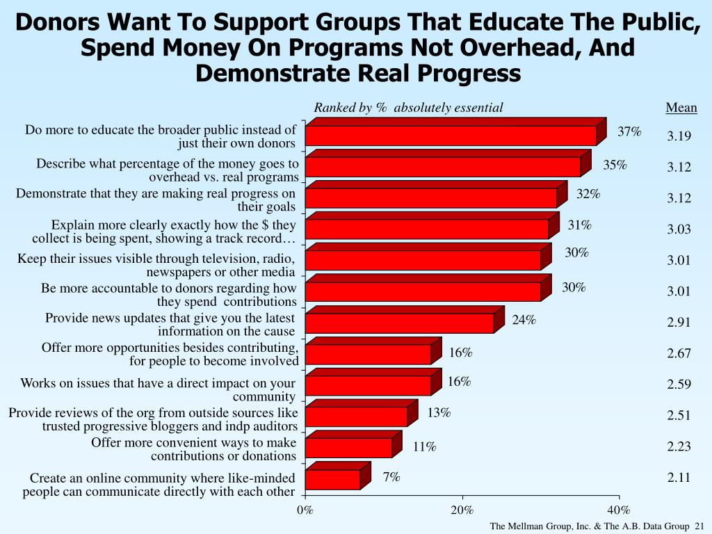 Donors Want To Support Groups That Educate The Public, Spend Money On Programs Not Overhead, And Demonstrate Real Progress