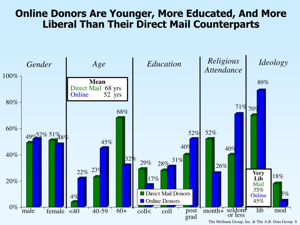 Online Donors Are Younger, More Educated, And More Liberal Than Their Direct Mail Counterparts