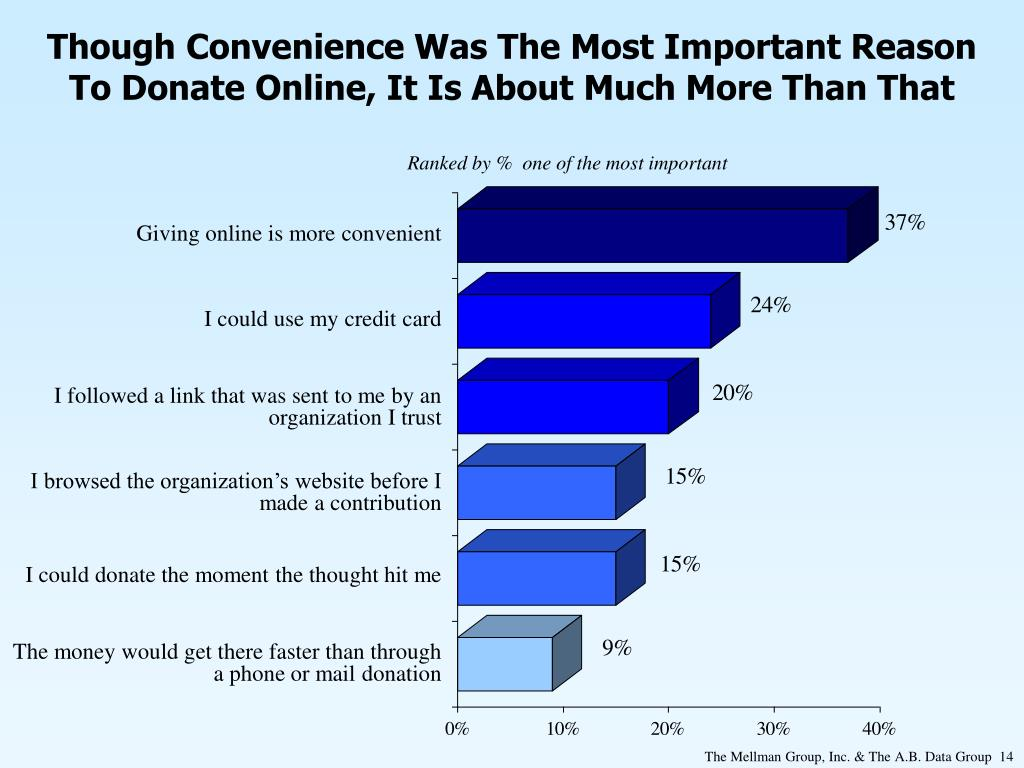 Though Convenience Was The Most Important Reason