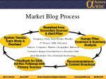 market blog process