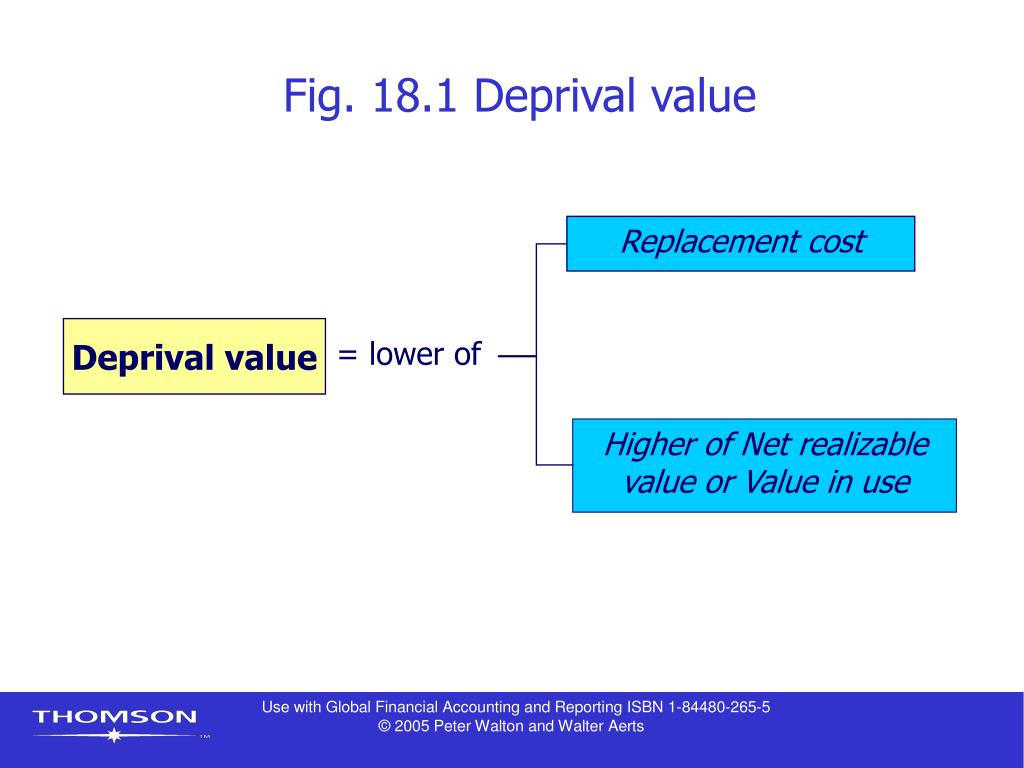Fig. 18.1 Deprival value