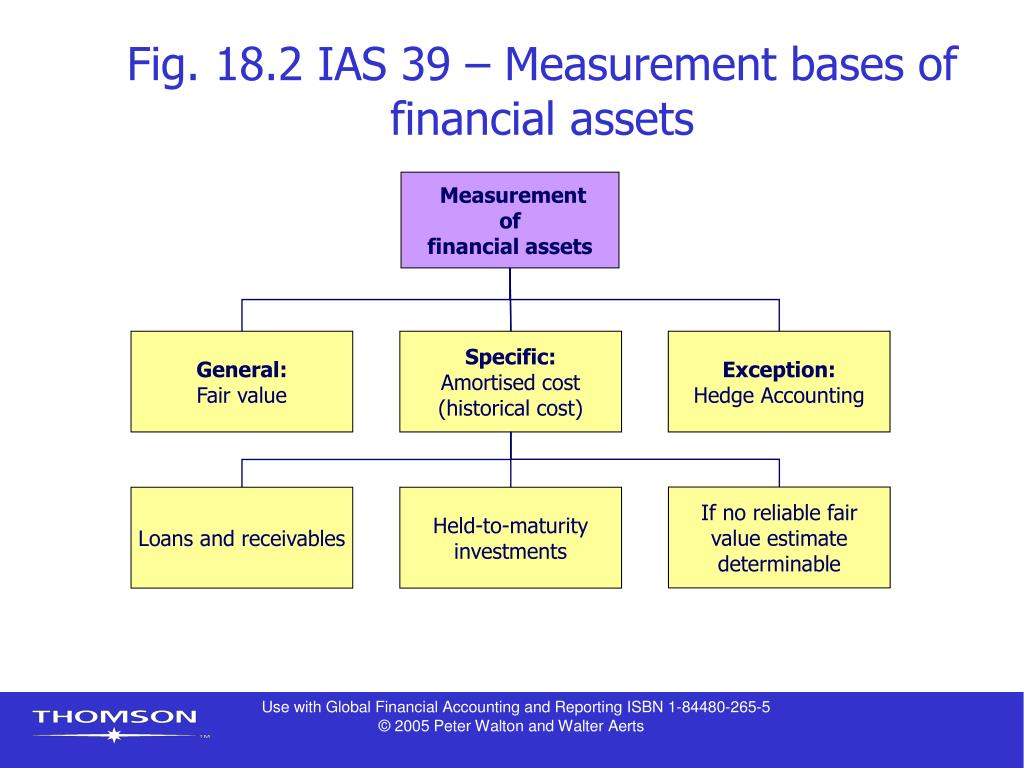 Fig. 18.2 IAS 39 – Measurement bases of financial assets