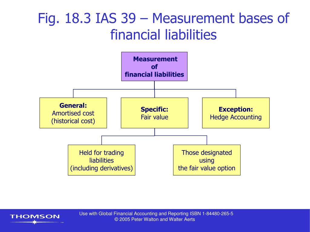 Fig. 18.3 IAS 39 – Measurement bases of financial liabilities