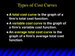 types of cost curves