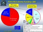 fy04 peo ammo funding m