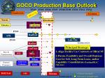 goco production base outlook