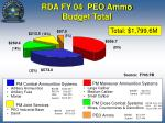 rda fy 04 peo ammo budget total