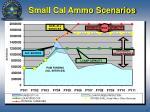 small cal ammo scenarios