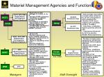 materiel management agencies and functions