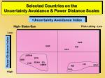 selected countries on the uncertainty avoidance power distance scales