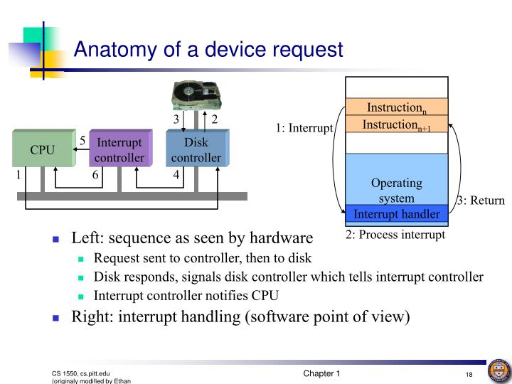 Anatomy of a device request