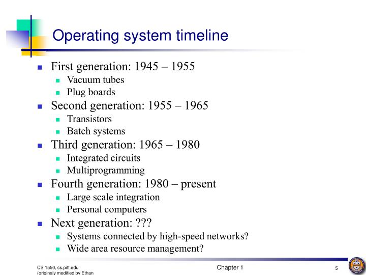 Operating system timeline