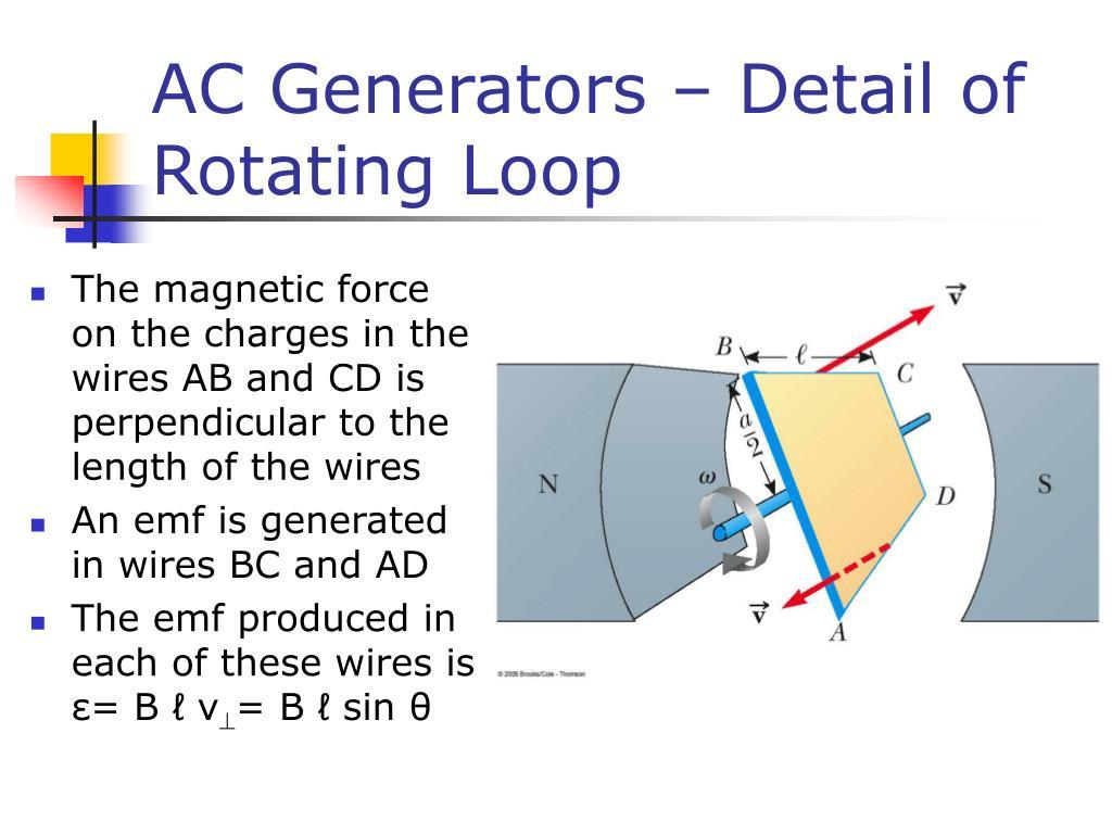 AC Generators – Detail of Rotating Loop