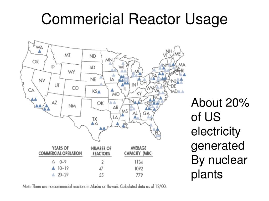Commericial Reactor Usage