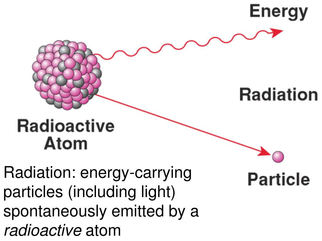 Radiation: energy-carrying particles (including light) spontaneously emitted by a