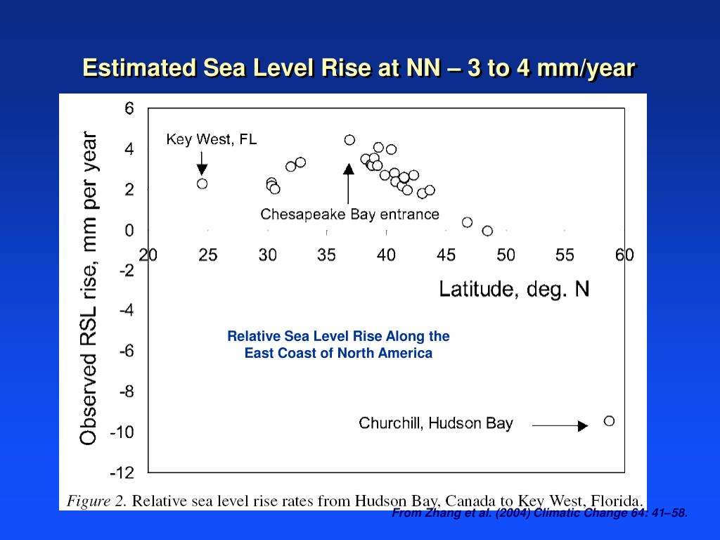 Estimated Sea Level Rise at NN – 3 to 4 mm/year