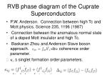 rvb phase diagram of the cuprate superconductors