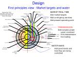 design first principles view market targets and water