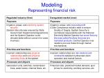 modeling representing financial risk