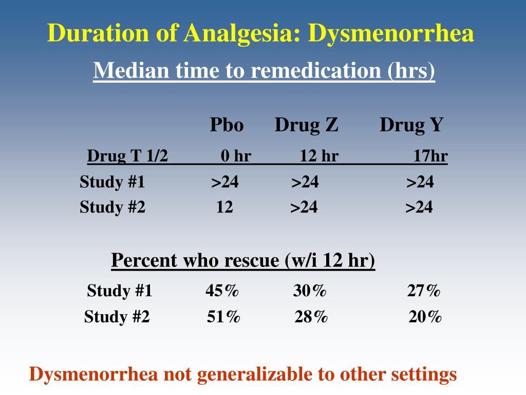 Duration of Analgesia: Dysmenorrhea