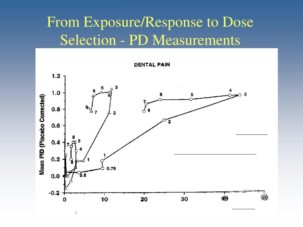 From Exposure/Response to Dose Selection - PD Measurements