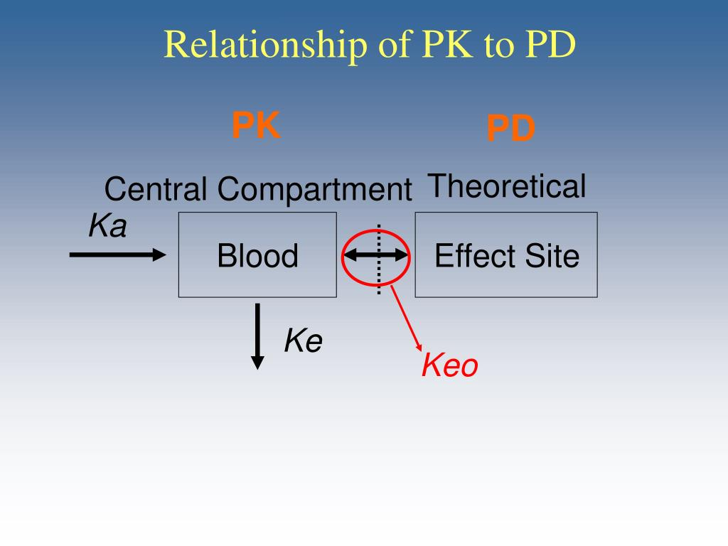 Relationship of PK to PD