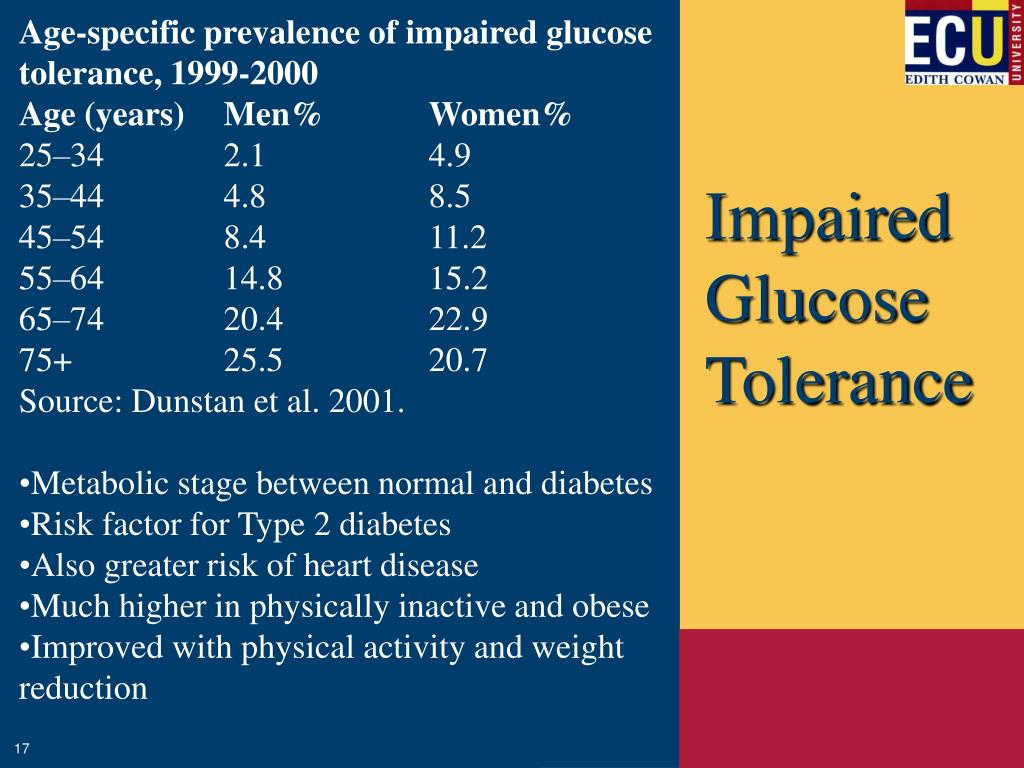 Age-specific prevalence of impaired glucose tolerance, 1999-2000