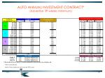 auto annual investment contract advertise 39 weeks minimum