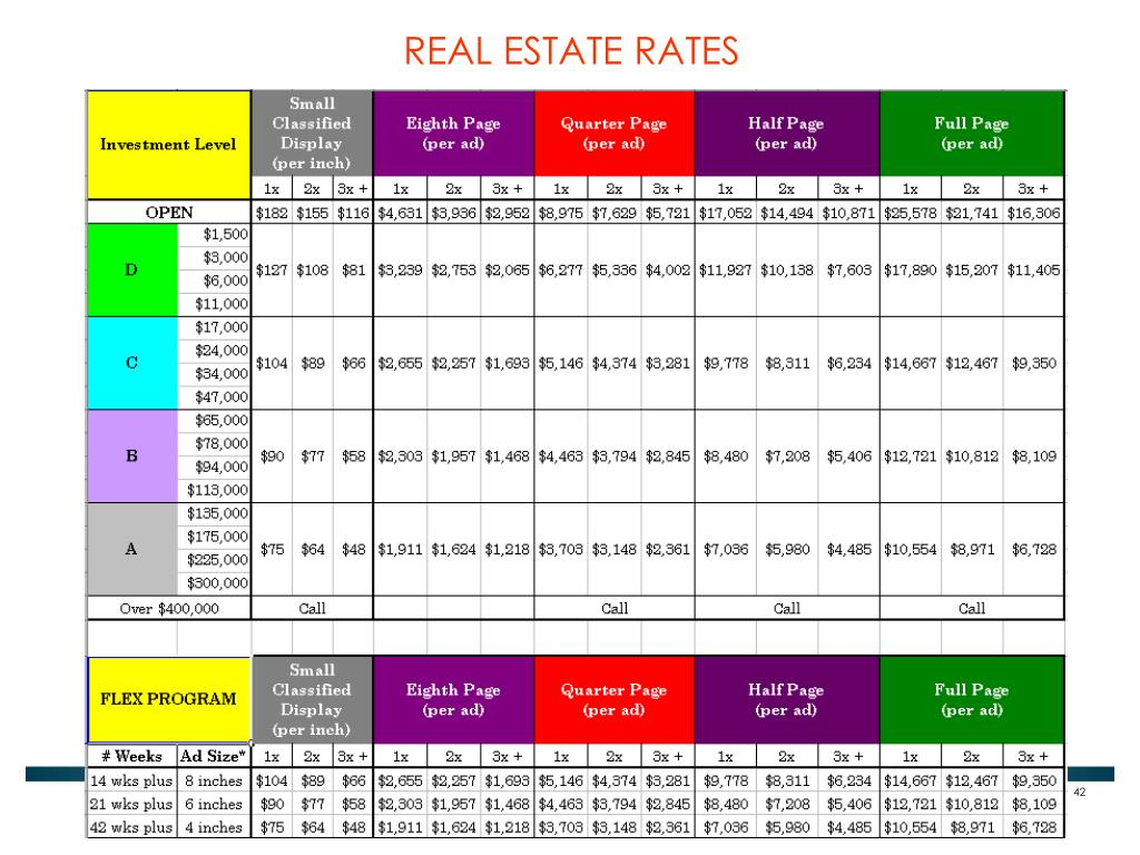 REAL ESTATE RATES