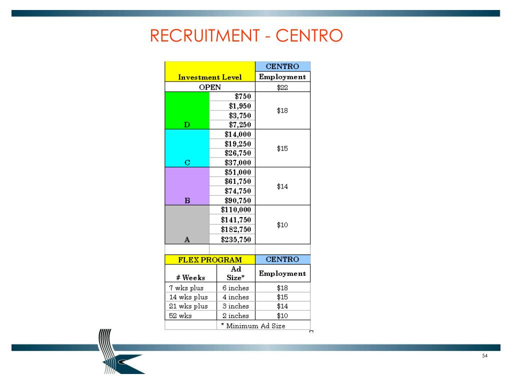 RECRUITMENT - CENTRO
