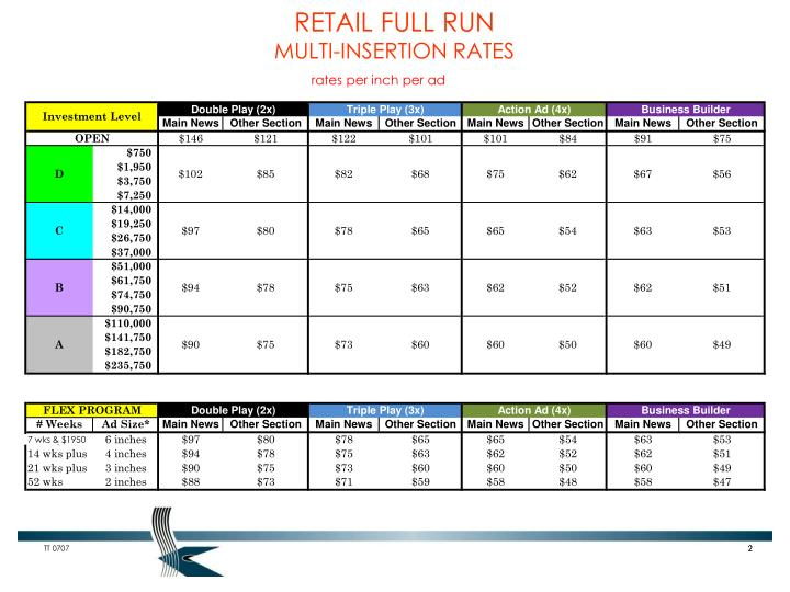 Retail full run multi insertion rates