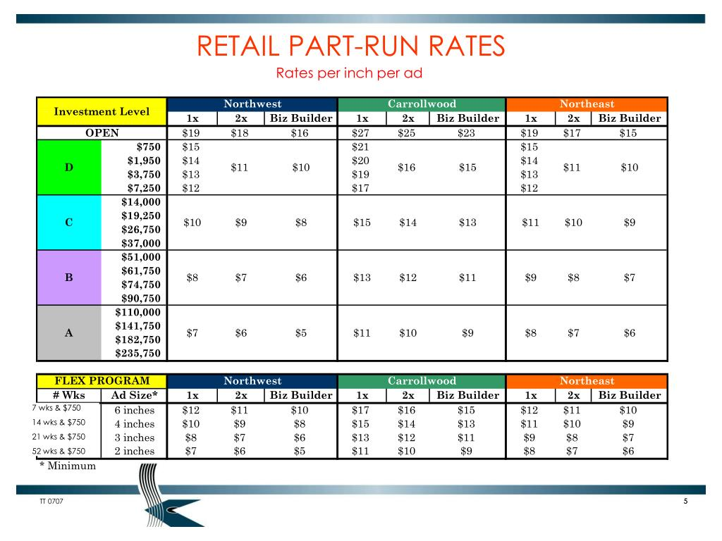 RETAIL PART-RUN RATES