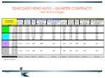 suncoast news auto quarter contract half and full pages