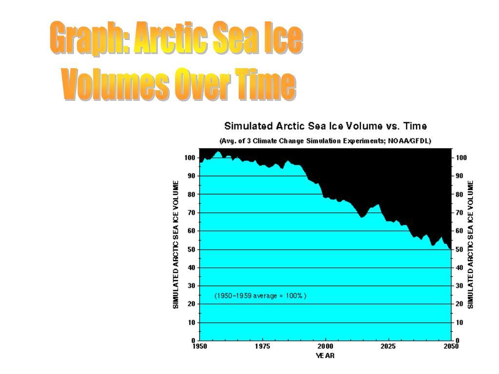 Graph: Arctic Sea Ice