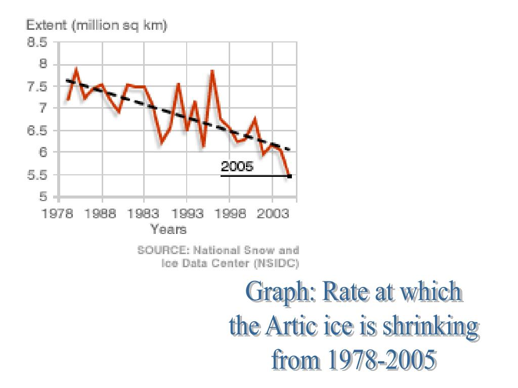 Graph: Rate at which