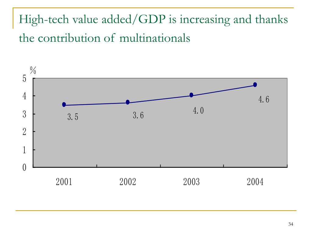 High-tech value added/GDP is increasing and thanks the contribution of multinationals