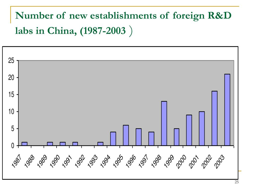 Number of new establishments of foreign R&D labs in China, (1987-2003