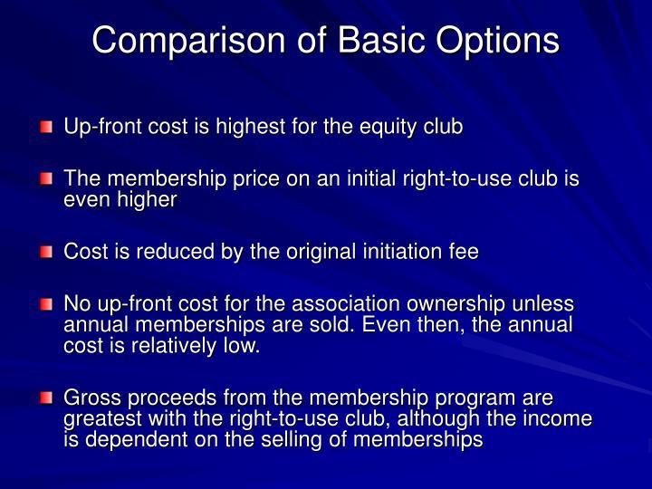 Comparison of Basic Options