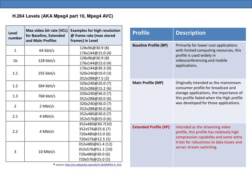 H.264 Levels (AKA Mpeg4 part 10, Mpeg4 AVC)