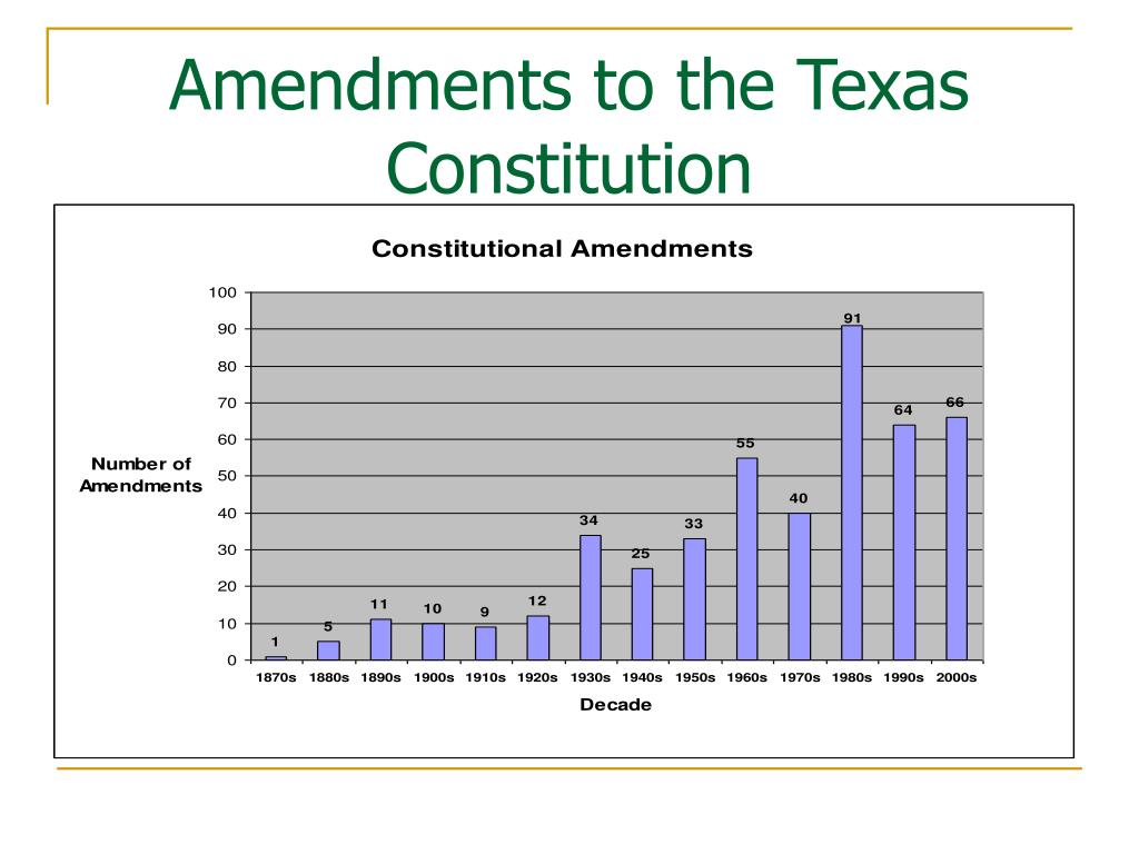 Amendments to the Texas Constitution