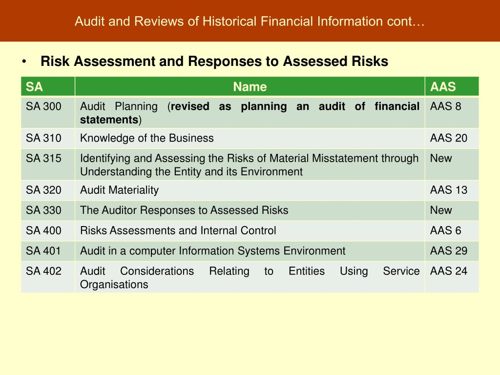 Audit and Reviews of Historical Financial Information cont…