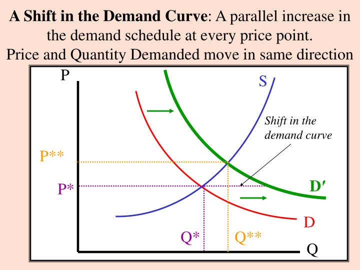 demand and quantity demanded Demand in economics is the quantity of goods and services bought at various prices during a period of time it's the key driver of economic growth.