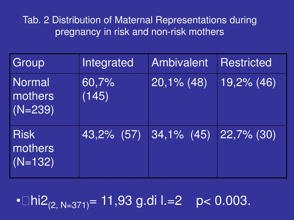 Tab. 2 Distribution of Maternal Representations during pregnancy in risk and non-risk mothers