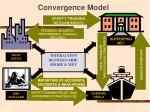 convergence model