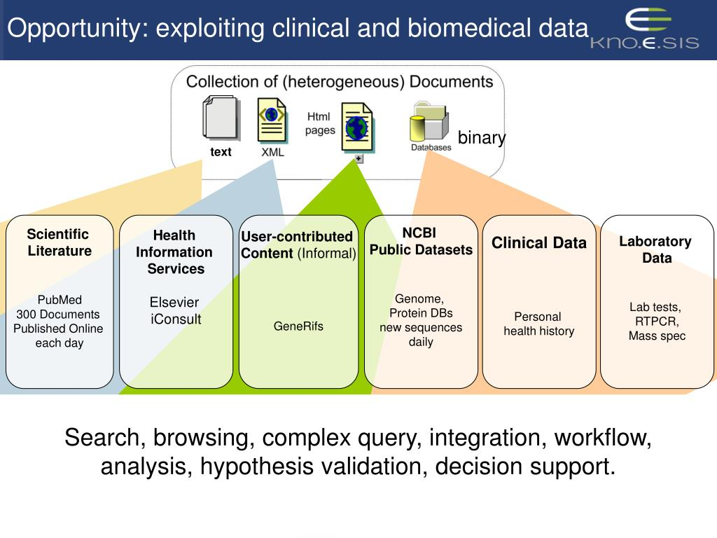 Opportunity: exploiting clinical and biomedical data