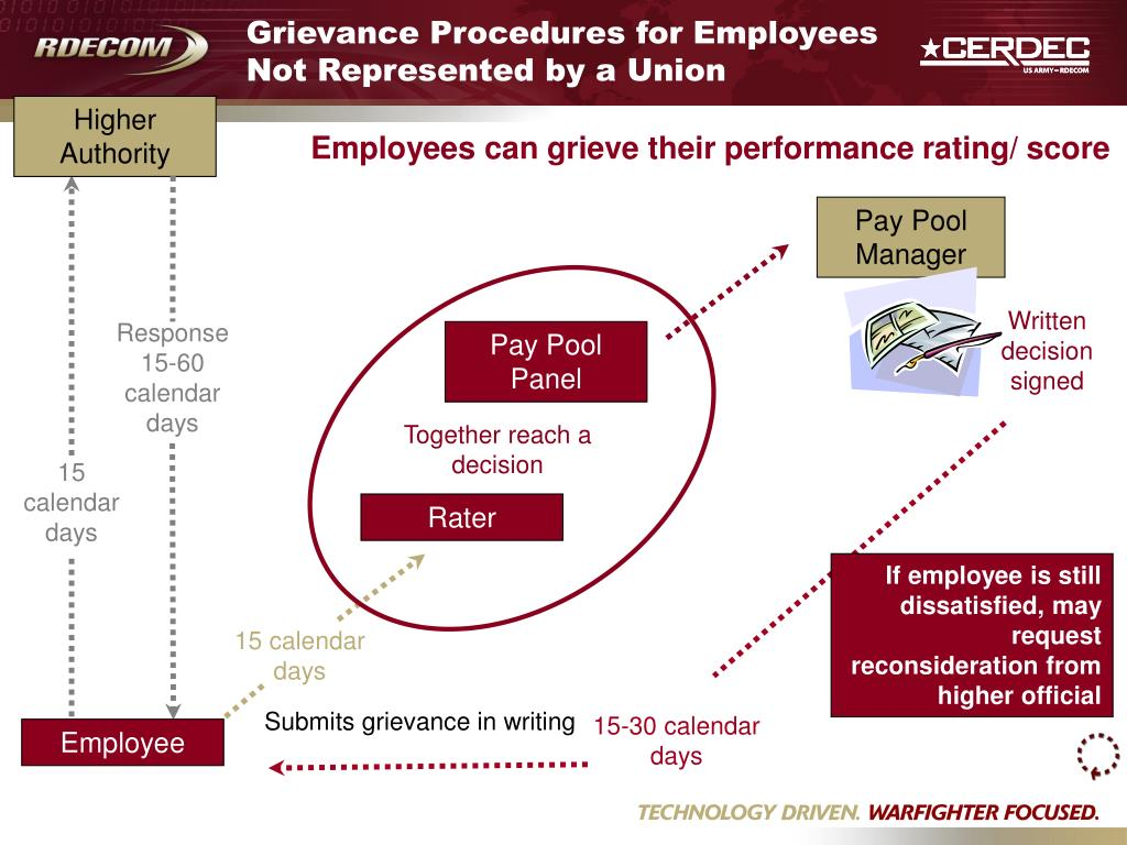Grievance Procedures for Employees Not Represented by a Union