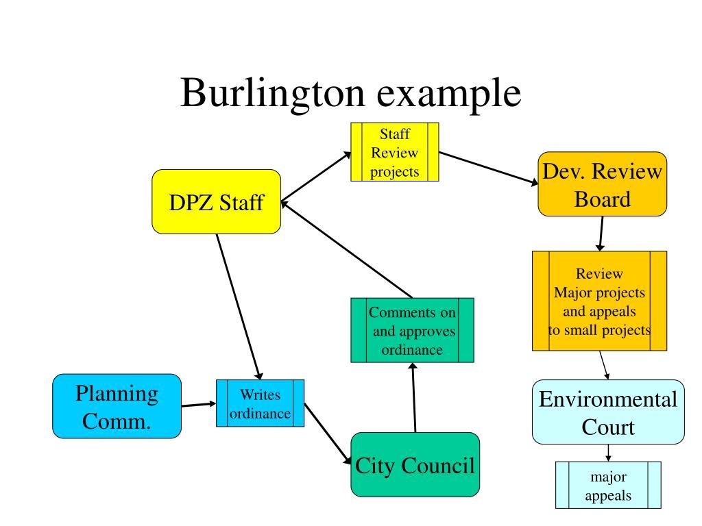 Burlington example